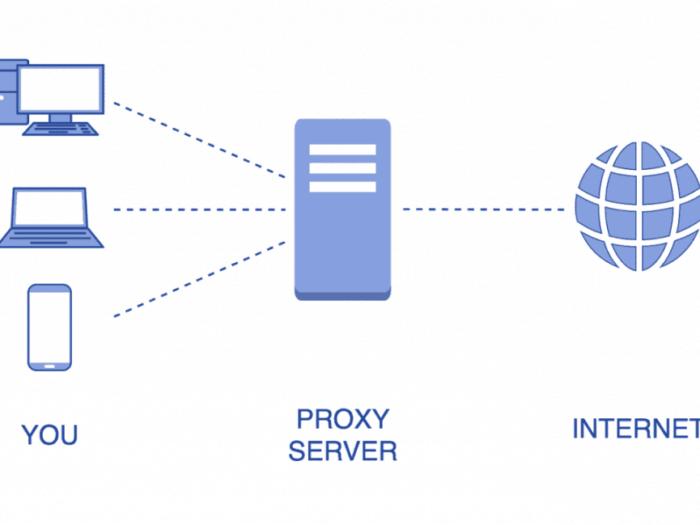 прокси сервер